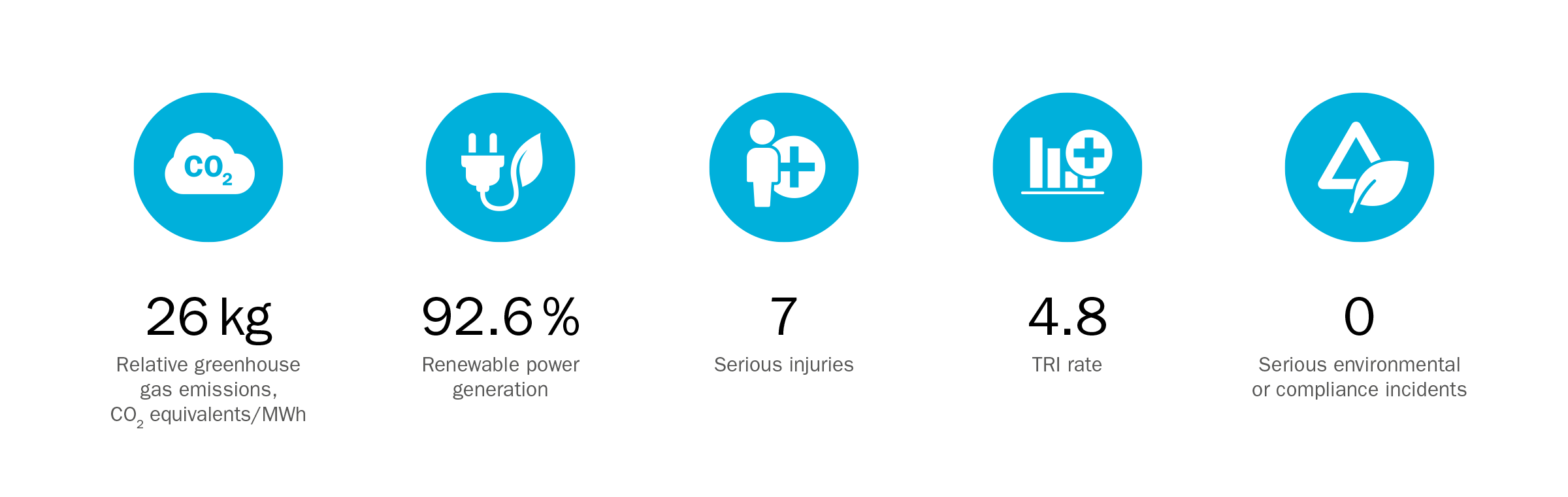 Graphic of key sustainability facts 2019