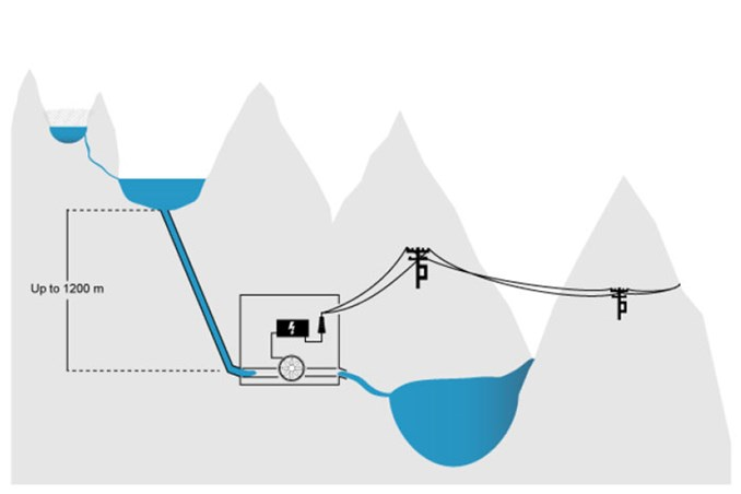Ilustration of how to produce hyropower from glaciers.