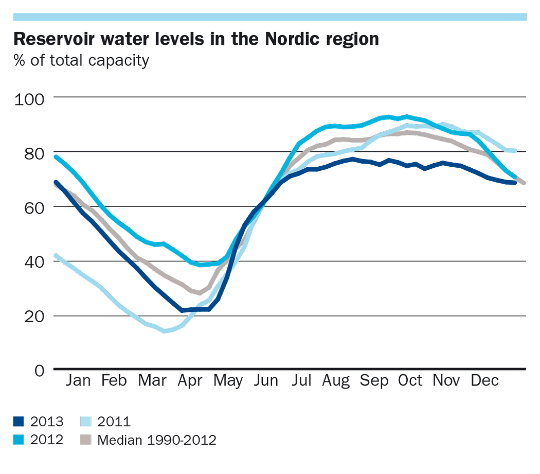 Reservoir water levels in the Nordic region