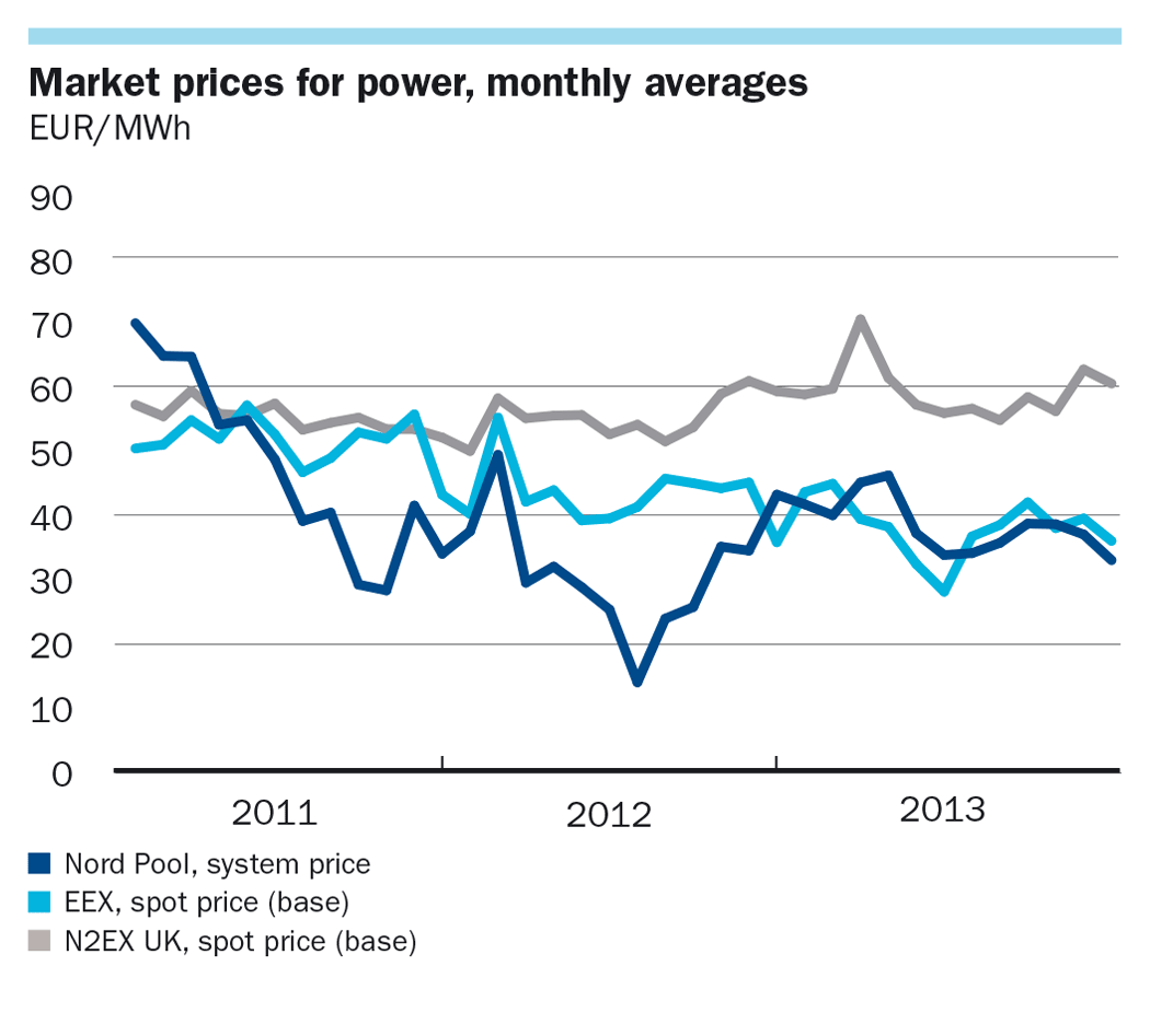 Market prices for power