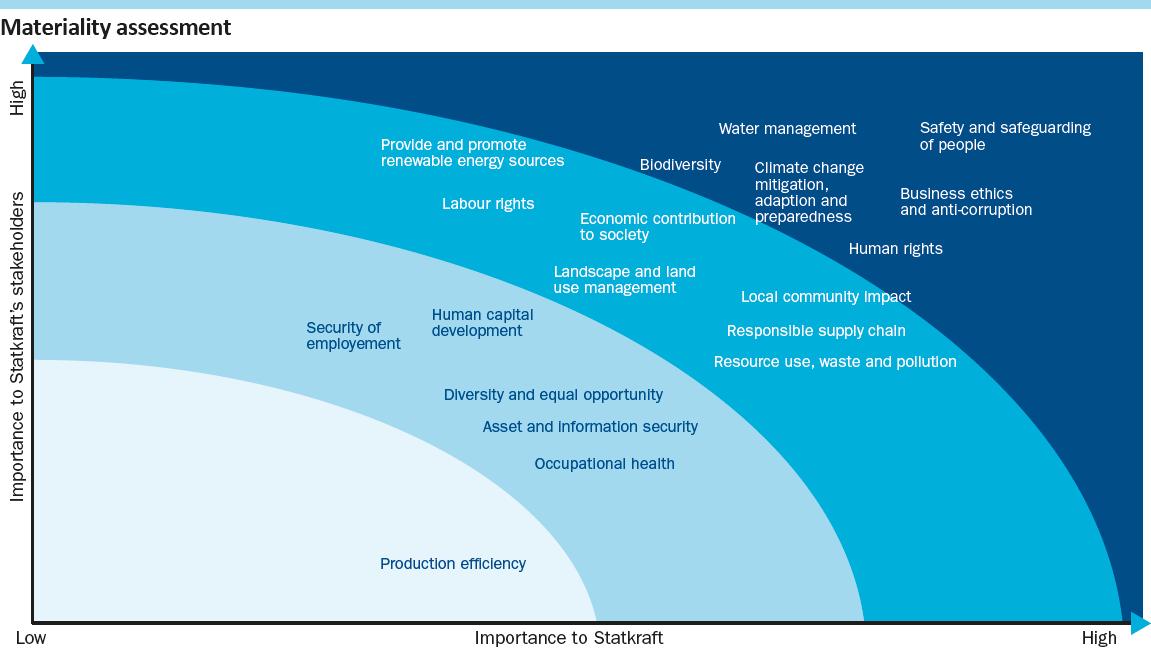 Statkraft's corporate responsibility reporting | Statkraft